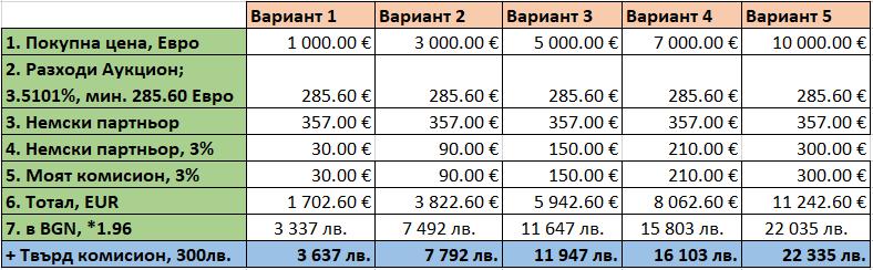 Примерни разходи - покупка от аукцион autobid.de 10092018 (2)
