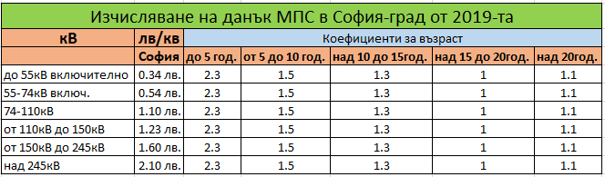 Изчисляване на данък МПС в София от 2019-та